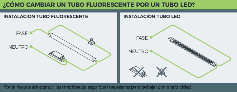 Como cambiar un tubo led en 5 pasos - Tubo fluorescente redondo ...